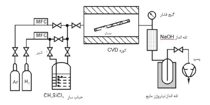 رسوب دهی شیمیایی از فاز بخار