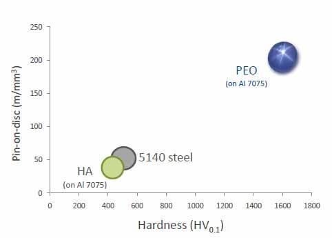 پوشش دهی پلاسما در محیط الکترولیت PLASMA ELECTROLYTE COATING